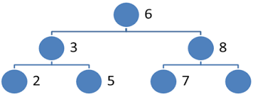 Two nodes with given sum