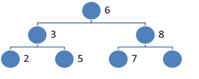 Least common ancestor