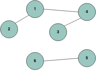 Connected components in graph