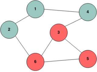 Detecting cycle in a graph