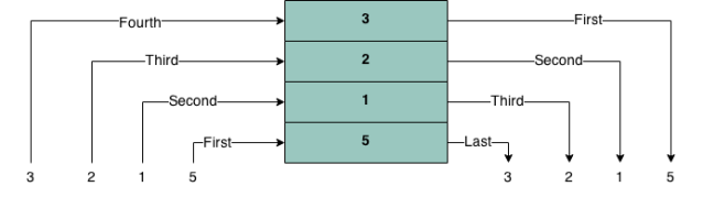 Stack as abstract data types