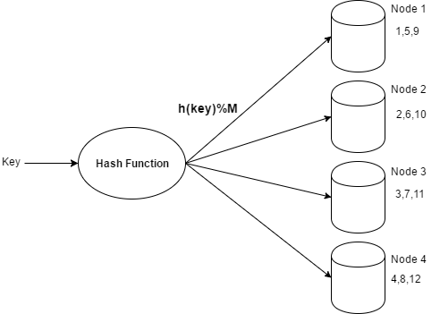 traditional-hashing